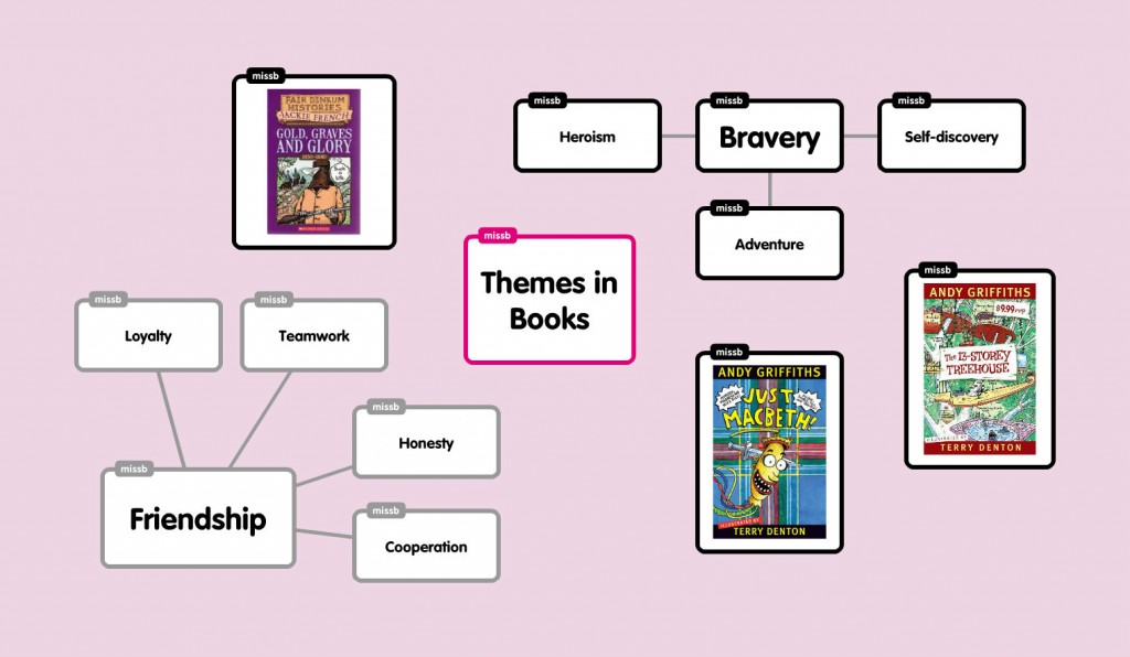 Themes in Books